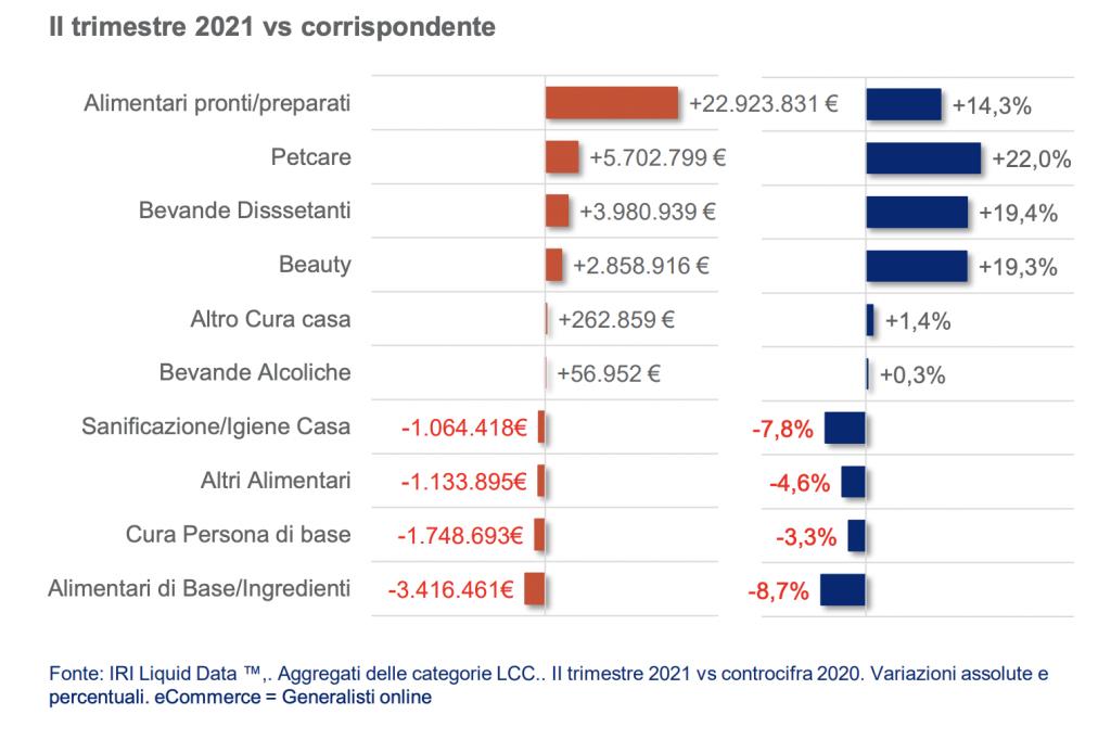 Grafico 2 andamento ecomerce 2021   doreca